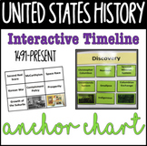 NEW! U.S. History Timeline, Anchor Chart, and Word Wall Combo!