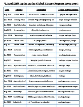 Global History Regents Guide - List of DBQ themes & topics 2004-2014