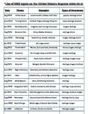Global History - List of DBQ Themes & Topics Regents 2003-2016