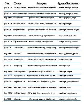 US History - List of DBQ Themes & Topics Regents Exams 2004-2014