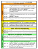 NGSS 3rd Grade At-a-Glance Science Standards