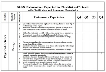 """NGSS 4th Grade Standards- """"I can"""" posters, practices, and 2 checklists"""