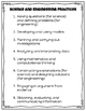 NGSS Cheat Sheets and Posters
