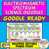 NGSS Electromagnetic Spectrum Waves Science Doodles & PowerPoint