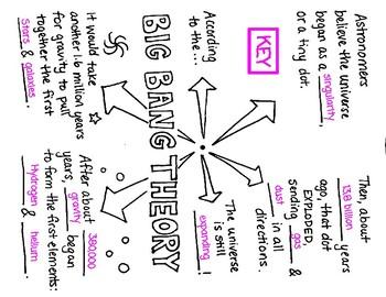 NGSS Foldables: Big Bang Theory