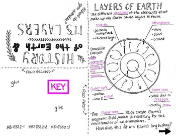 NGSS Foldables: History of the Earth & Earth's Layers