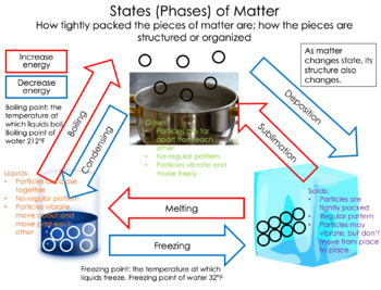 NGSS Gr2 Structure and Properties of Matter GLAD Unit