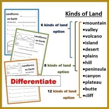Landforms Vocabulary:  The Shapes & Kinds of Land on Earth