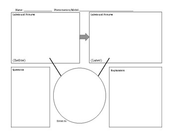 NGSS Modeling Template and Rubric