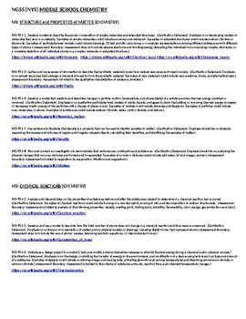NGSS: Complete (NYS) Middle Level Science Standards with Resource Links