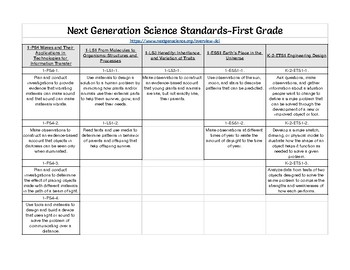 NGSS Performance Expectations K-5th