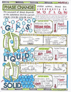 NGSS Matter Doodle Notes for Middle School (Matter and Interactions)