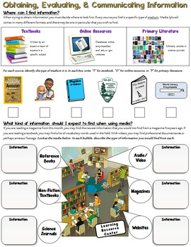 NGSS Practice: Obtaining, Evaluating, and Communicating Information