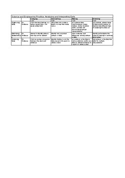 NGSS Practices Rubric: Analyzing and Interpreting Data