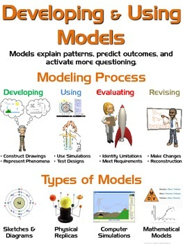 NGSS Posters: Science & Engineering Practices