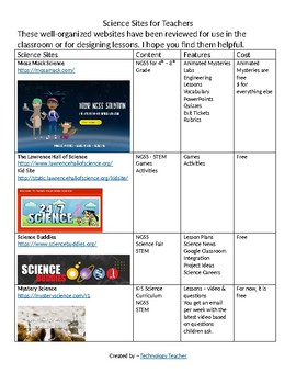 NGSS: Science Sites for Teachers