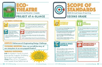 NGSS Science Unit - Project-at-a-Glance - Eco-Theatre