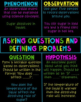 NGSS Science and Engineering Practices Posters Neon