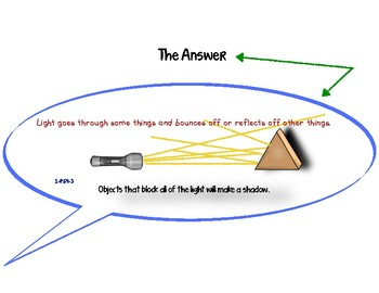 NGSS Waves: Light and Sound 1-PS4-3 Effect of Objects on a Beam of Light