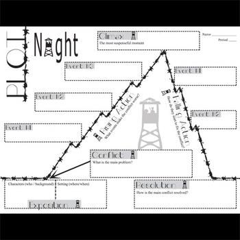 NIGHT Plot Chart Organizer Diagram Arc (by Elie Wiesel) - Freytag's Pyramid