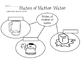 States of Matter Worksheets & Printables