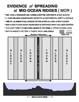 NOTES Plate Tectonics 2 SURFFDOGGY