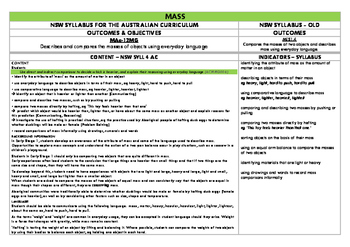 NSW Math Syllabus aligned with New Syllabus for the Australian Curriculum