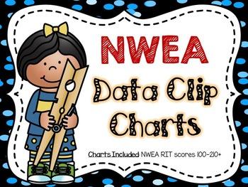 NWEA Data Clip Chart - Polka Dots