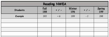 NWEA Data Tracker for Teachers