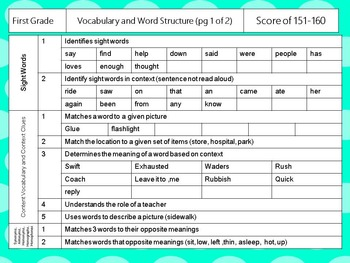 NWEA- First Grade Reading Helper-Vocabulary and Word Structure