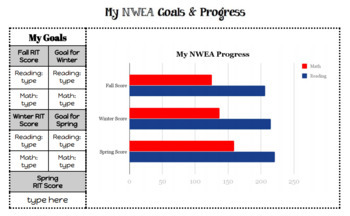 NWEA Interactive Goal Setting Template for Use with Google Docs