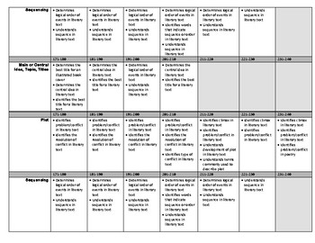 NWEA Learning Continuum Chart
