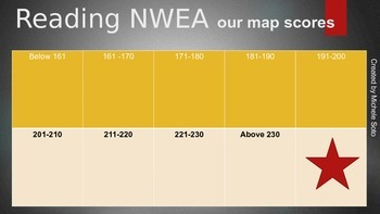 NWEA MAP Data Poster