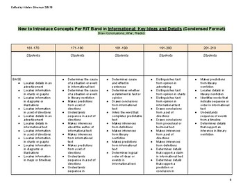 NWEA MAP Report: Learning Continuum Doc. Grouping and Instruction INFORMATIONAL