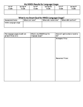 NWEA MAP SMART Goal Setting Template