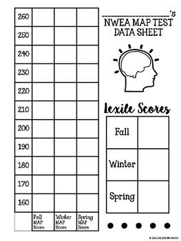 NWEA MAP Score & Lexile Score Student Data Tracking Sheet (GROWTH MINDSET)