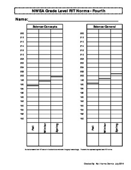 NWEA MAP Student Data Graph and Goal Tracker - (Bundle K-6th Grade)