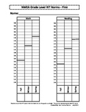 NWEA MAP Student Data Graph and Goal Tracker - First Grade