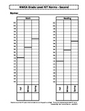 NWEA MAP Student Data Graph and Goal Tracker - Second Grade