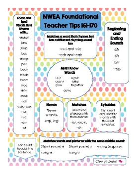NWEA Map 161-170 Foundational Skills Pre and Post Test