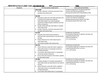 NWEA Map Curriculum Ladder: Informational Text 191-230