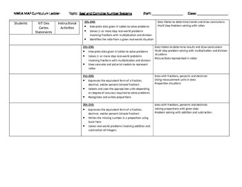 NWEA Map Curriculum Ladder: Real and Complex Numbers 201-240