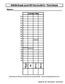 NWEA Map Student Data Graph & Goal Tracker 2015 (Version #2) - 3rd Grade