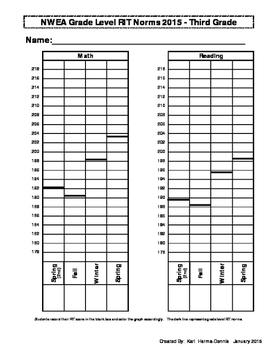 Map 2015 Norms.Nwea Map Student Data Graph Goal Tracker 2015 Version 2 3rd Grade