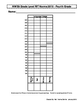 NWEA Map Student Data Graph & Goal Tracker 2015 (Version #2) - 4th Grade