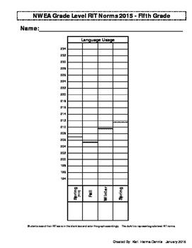 NWEA Map Student Data Graph & Goal Tracker 2015 (Version #2) - 5th Grade