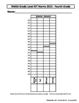 NWEA Map Student Data Graph & Goal Tracker 2015 (Version #2)- Bundle K-6th Grade
