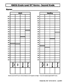 NWEA Map Student Data Graph & Goal Tracker (Version #2) - 2nd Grade