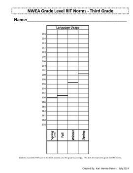 NWEA Map Student Data Graph & Goal Tracker (Version #2) - 3rd Grade