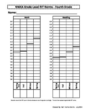 NWEA Map Student Data Graph & Goal Tracker (Version #2) - 4th Grade